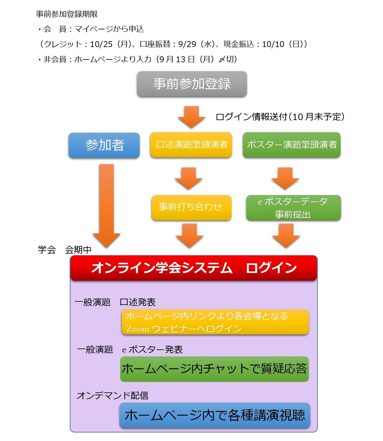 オンライン学会 参加申込~当日までの流れ